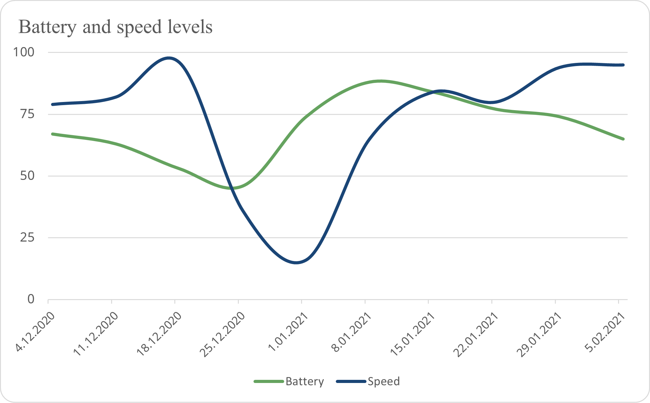 BeWell Work Pulse Measurement - Speed and Battery Levels